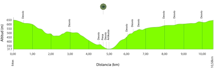 Artikutza perfil de ruta
