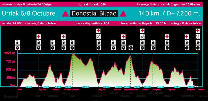 BUTS Donostia Bilbao 2